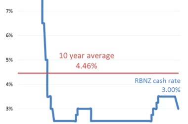 Cash rate falls