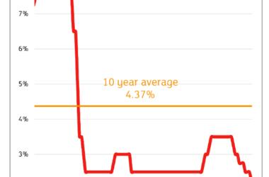 RBNZ rate cut graph